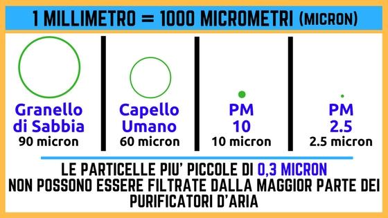 micron per purificatore d'aria